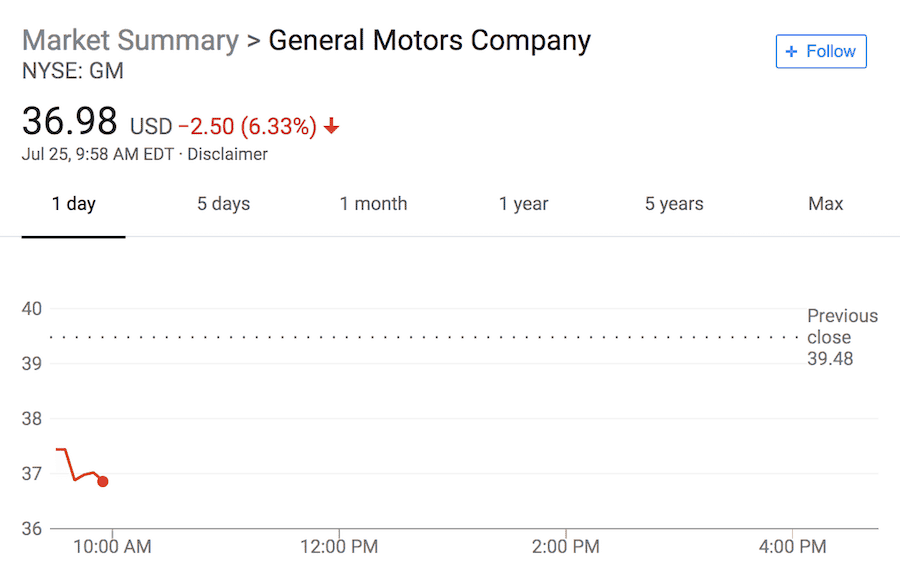 General Motors Is Preparing To Lose A Massive 1 Billion Over